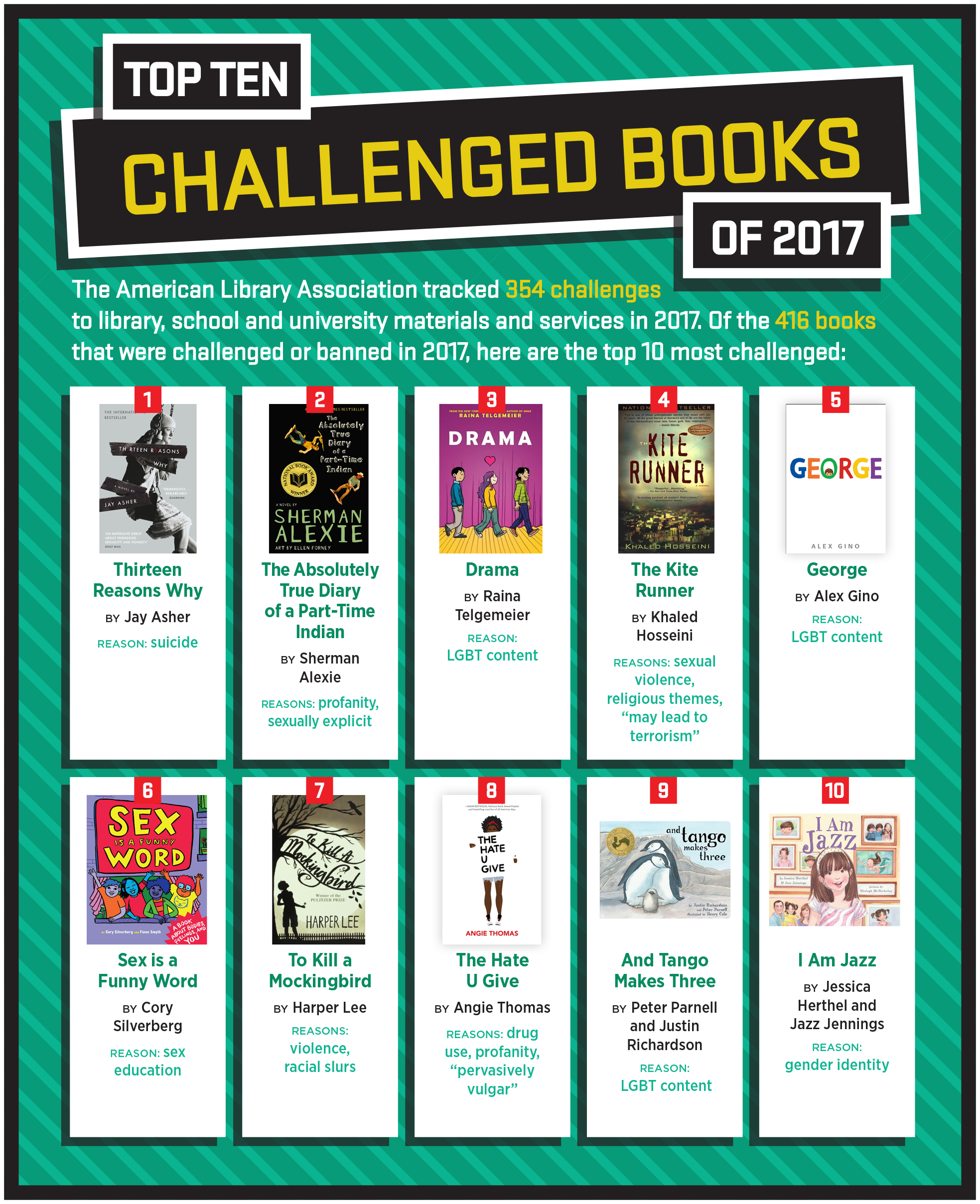ALA Office for Intellectual Freedom Names Ten Most Challenged Books of 2017